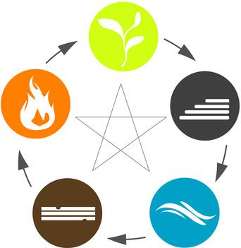 5-Elemente-Ernährung, Traditionelle Chinesische Medizin, TCM, Heilpraktikerin Kuch